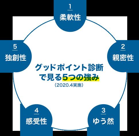 江東区 木場の税理士事務所 代表 室井 淳表現図